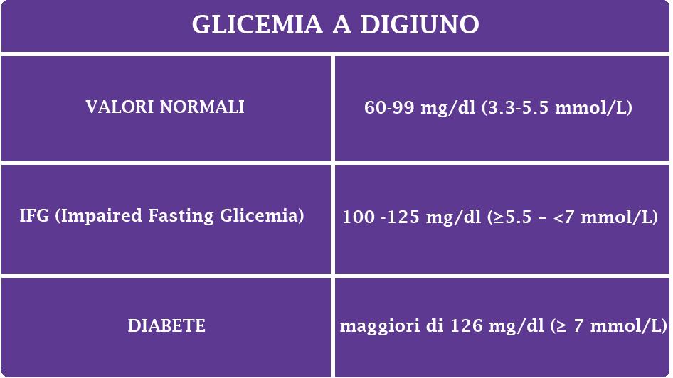 Valori glicemia digiuno