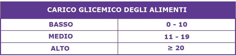 Classificazione carico glicemico