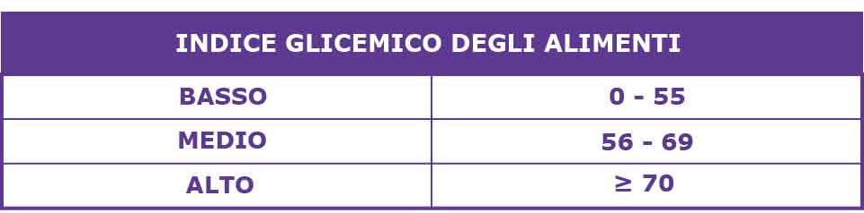 Classificazione indice glicemico