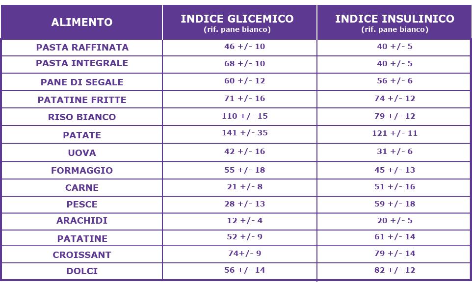 Insulina indice glicemico